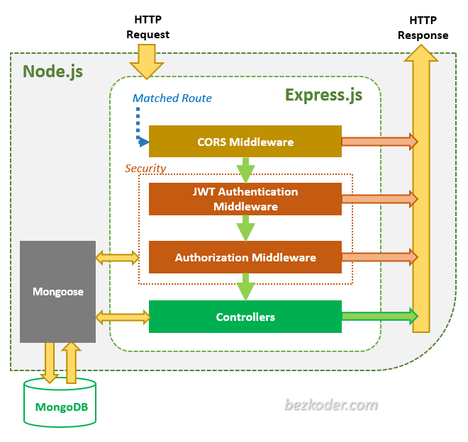 mern-authentication-jwt-login-page-react-node-mongodb-server-architecture