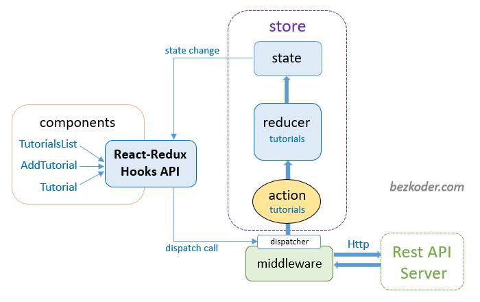 react-hooks-redux-crud-example-redux-store-architecture
