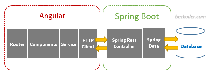 spring-boot-angular-11-pagination-example-architecture