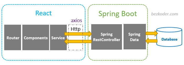 react-spring-boot-pagination-example-architecture