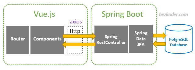 spring-boot-vue-js-postgresql-example-crud-architecture