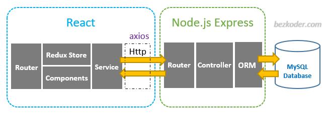 react-redux-mysql-crud-example-node-js-express-architecture
