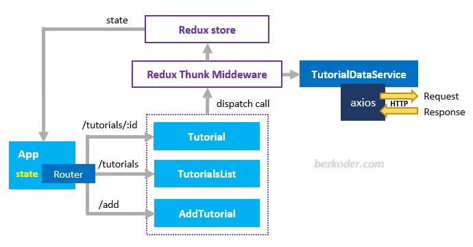 react-redux-mysql-crud-example-client-components