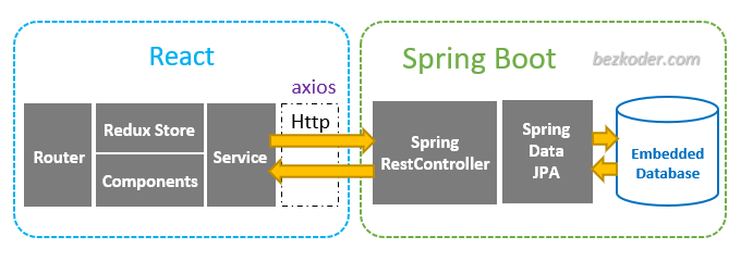 spring-boot-react-redux-example-crud-architecture