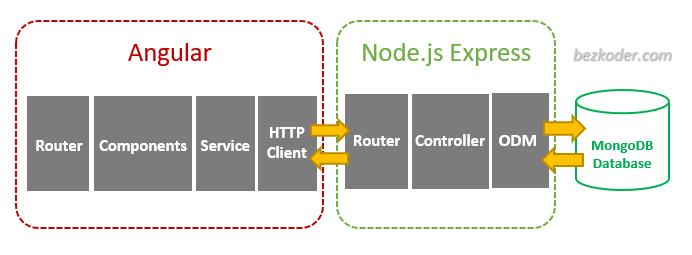 angular-12-mongodb-example-node-js-express-crud-architecture
