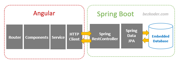 angular-12-spring-boot-crud-example-architecture