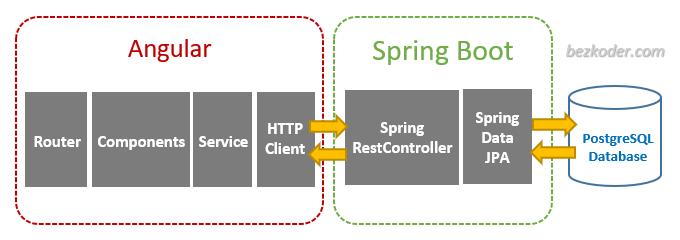 angular-12-spring-boot-postgresql-example-crud-architecture