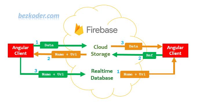 angular-12-file-upload-firebase-storage-data-flow