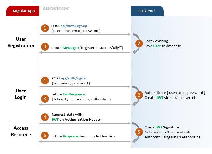 angular-12-jwt-authentication-authorization-example-flow