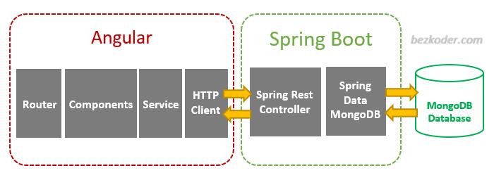 angular-12-spring-boot-mongodb-example-crud-architecture