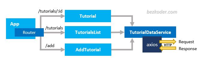 react-typescript-project-axios-crud-components